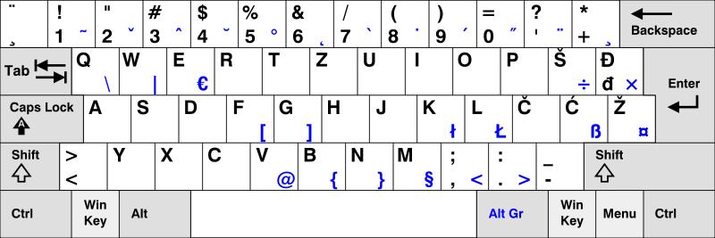 Programmers Keyboard Layout Coding And Keyboard Layouts